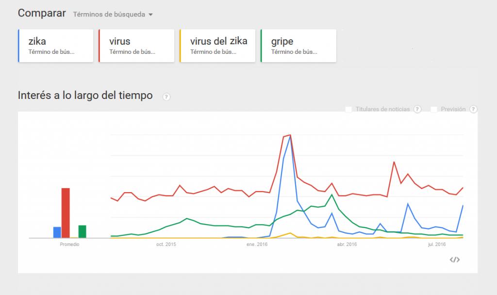 google_trends_zika