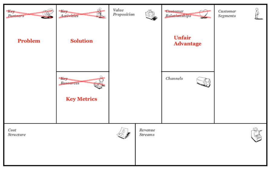 business model canvas lean