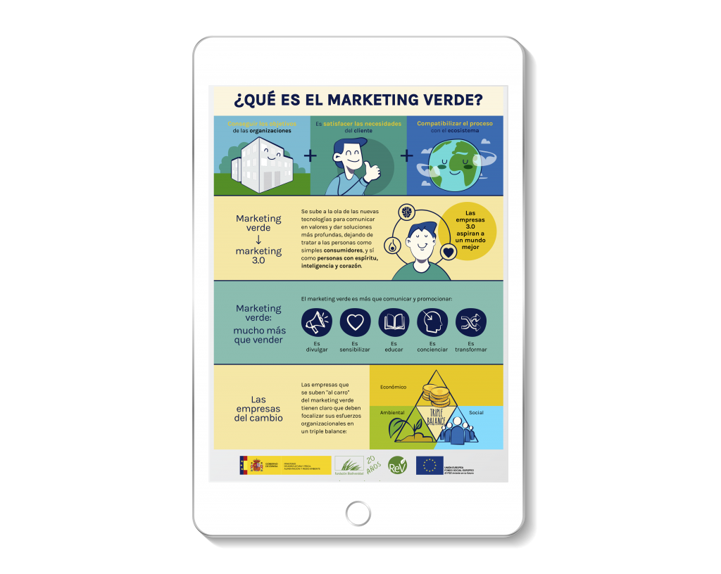 Infografía ¿qué es el marketing verde? para Fundación Biodiversidad